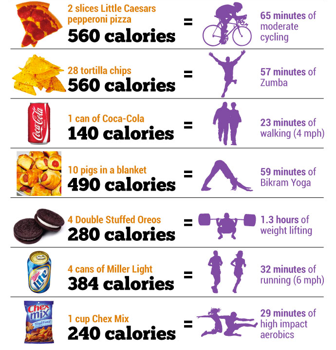 How much you need to exercise to make up for poor food choices